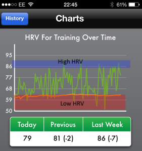 6 months' of HRV data I have recorded - notice that my typical range is roughly between 60 and 90.