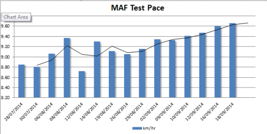 MAF Progression 2014-09-18