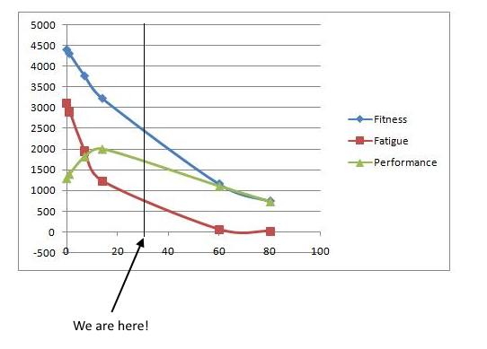 Fitness vs Fatigue decay