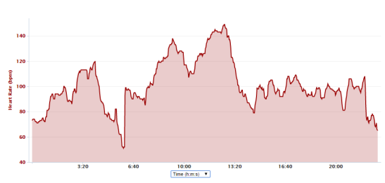 Test 1 - Mio Alpha heart rate trace
