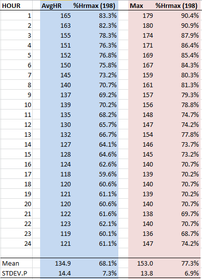 Hourly HR data