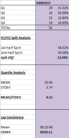 Van - race summary stats