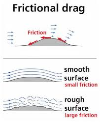Friction drag is created by a rough surface as air moves over it