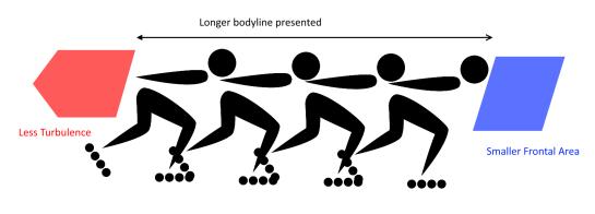 multi skaters