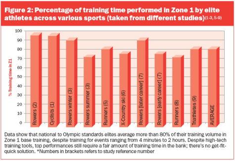 polarized training